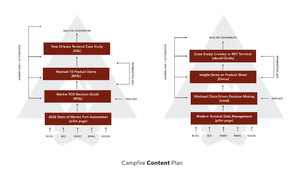 Tideworks Campfire Content Plan