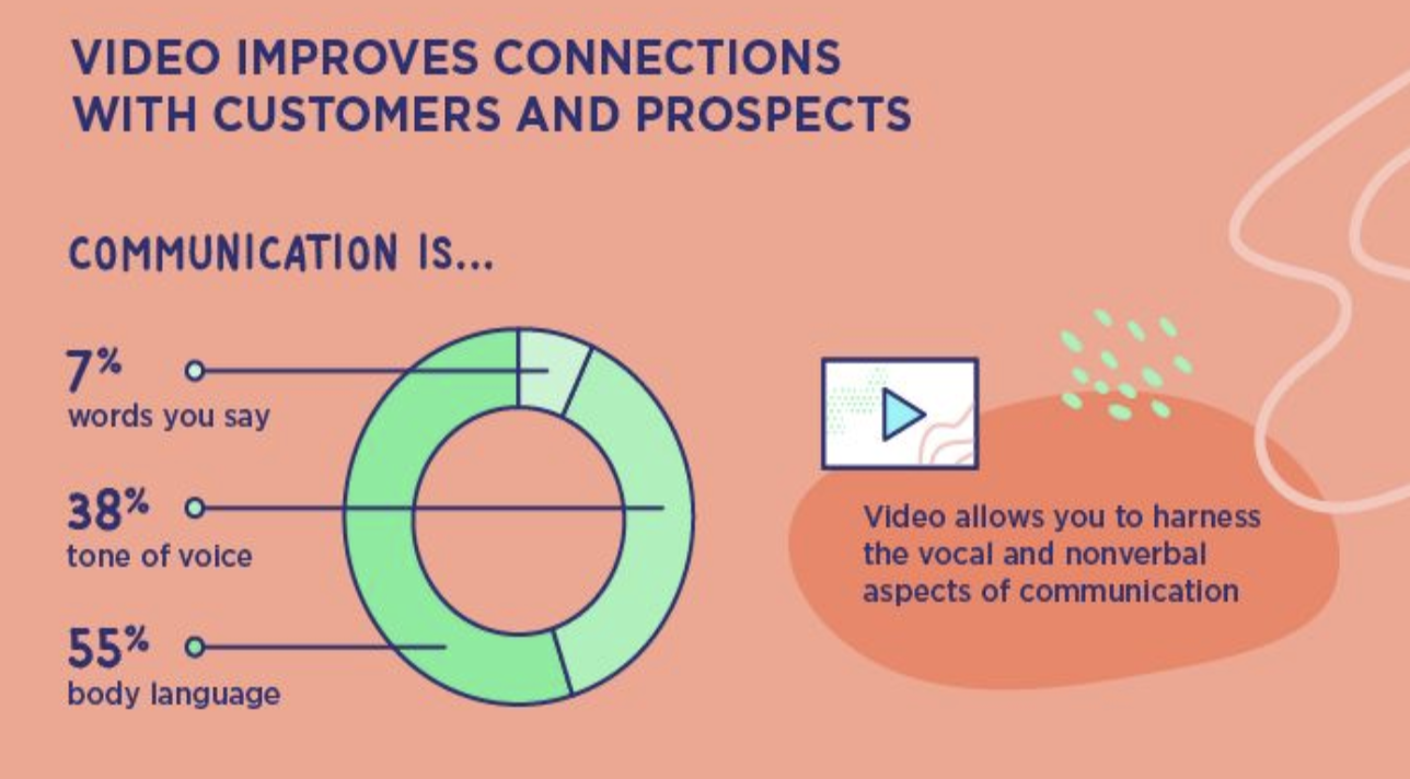 Video Improves Connections with Customers and prospects